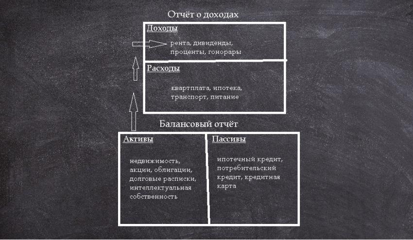 Схема Роберта Кийосаки