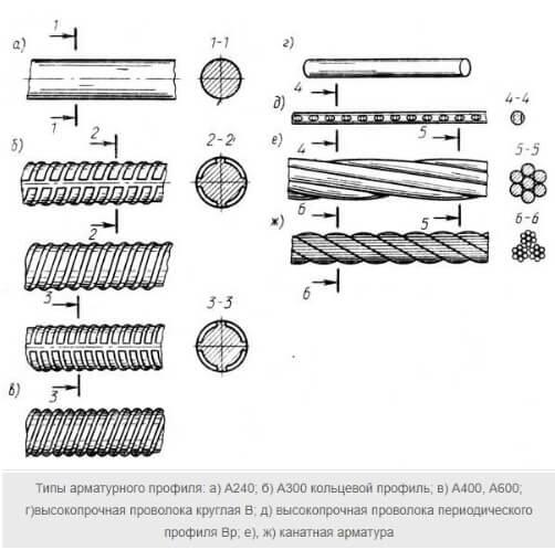 арматура для фундаментной плиты