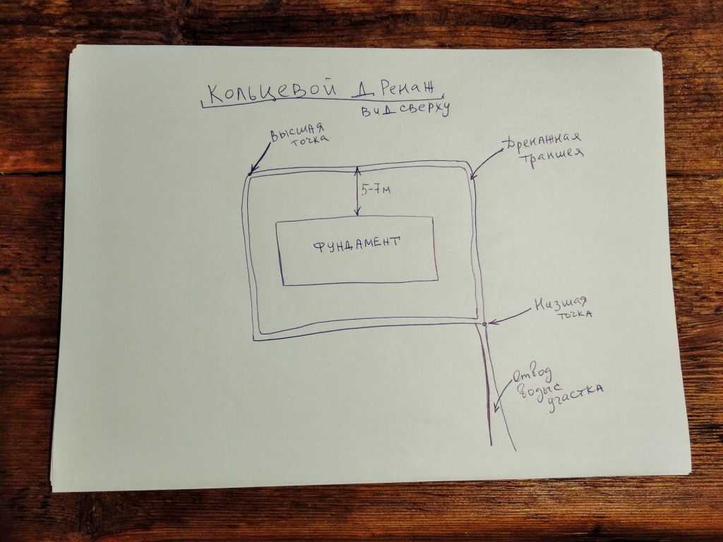 дренаж монолитной фундаментной плиты